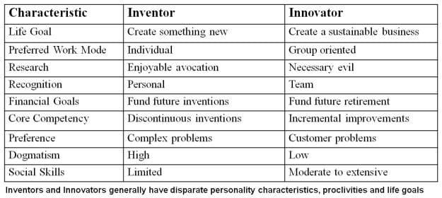 inventor-or-innovator