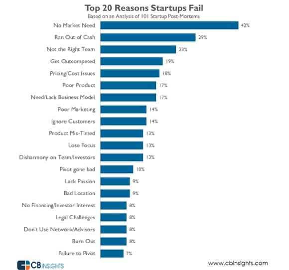 startupfails