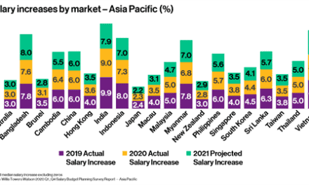Employees in the Philippines projected to get 5.6% pay rise on average